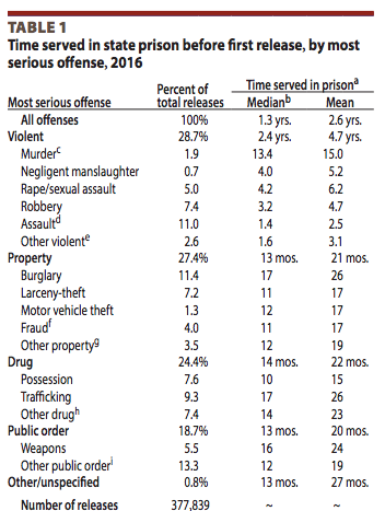 Most Violent Prisoners Serve Less Than Three Years in Prison